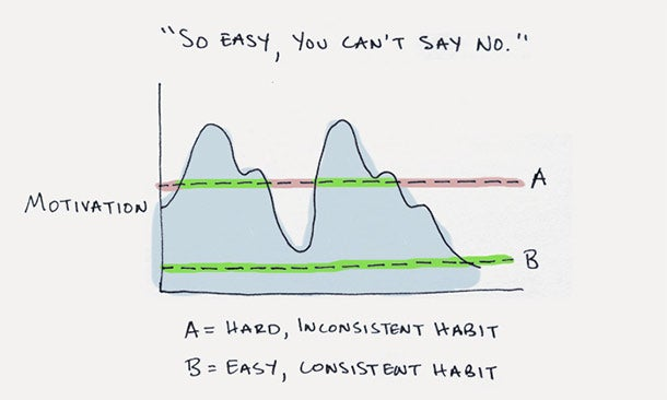 5 Steps to Building a New Habit