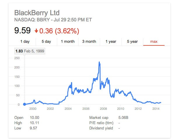 CrackBerry Part Deux? BlackBerry CEO Isn't Quite Sure