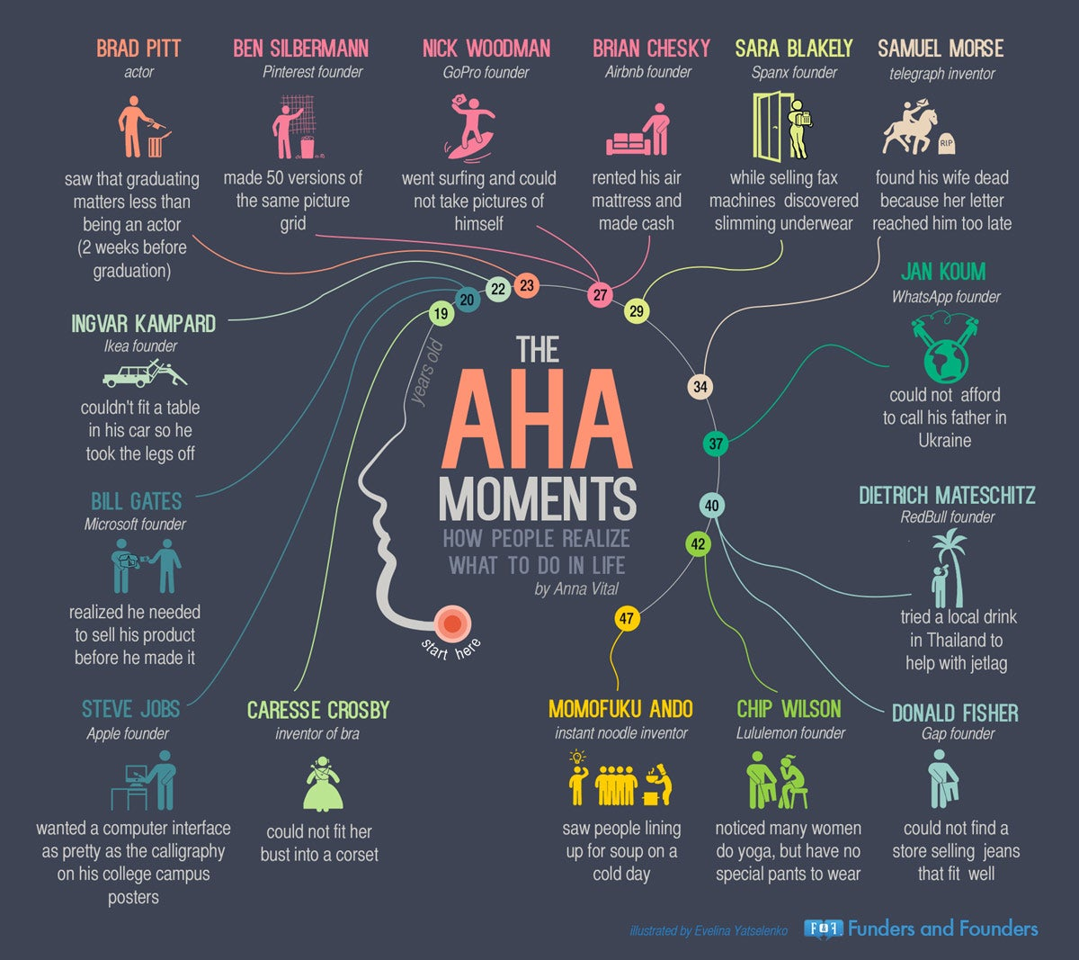 The Aha! Moment | The New Yorker