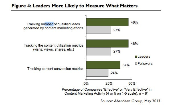 How Content Marketing Measurement has Evolved