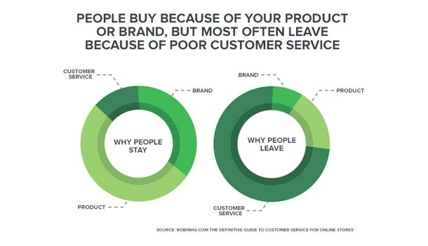 The Secret to Winning the Customer Service Battle in Ecommerce