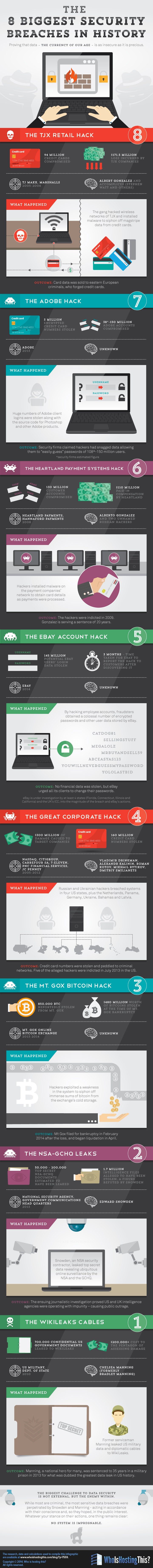 8 of the Biggest Data Breaches Ever and How They Happened (Infographic)