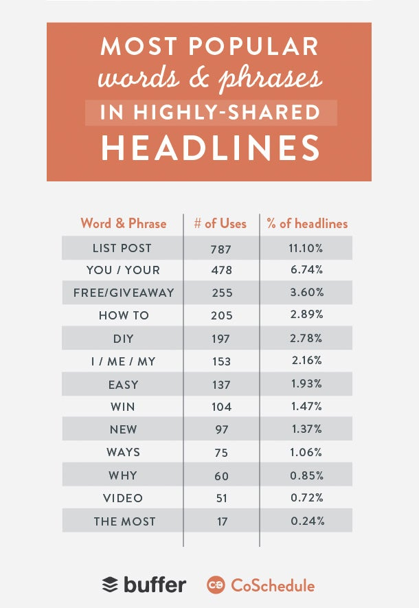 5 Simple Hacks to Make Your Content Way More Shareable