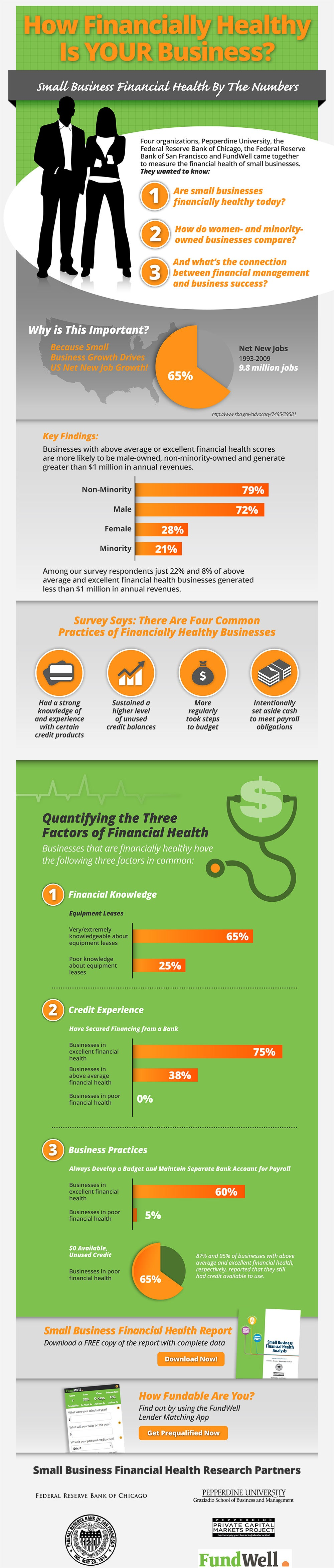 How to Measure Your Company's Overall Financial Health (Infographic)