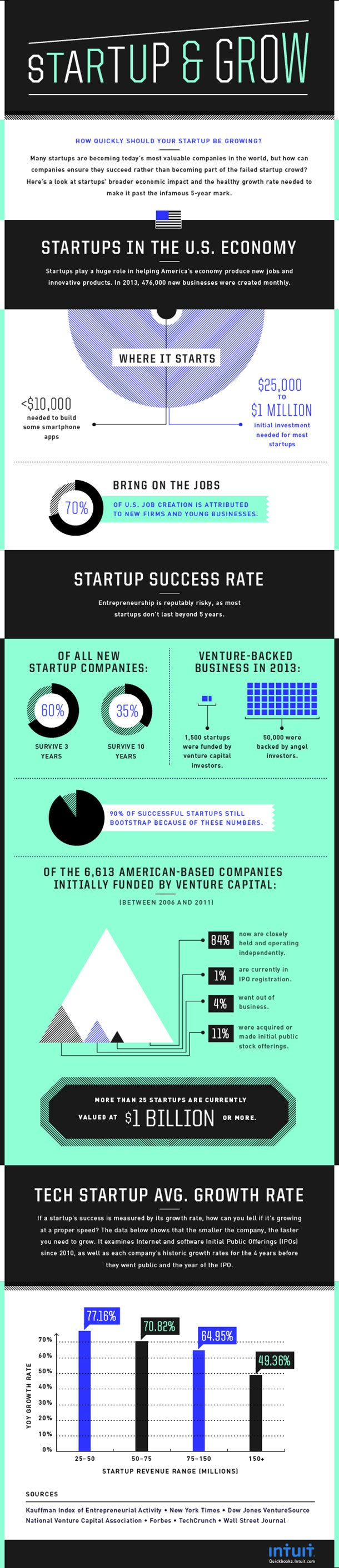 Entrepreneurship Is a High-Stakes Game. Know Your Odds Going In. (Infographic)