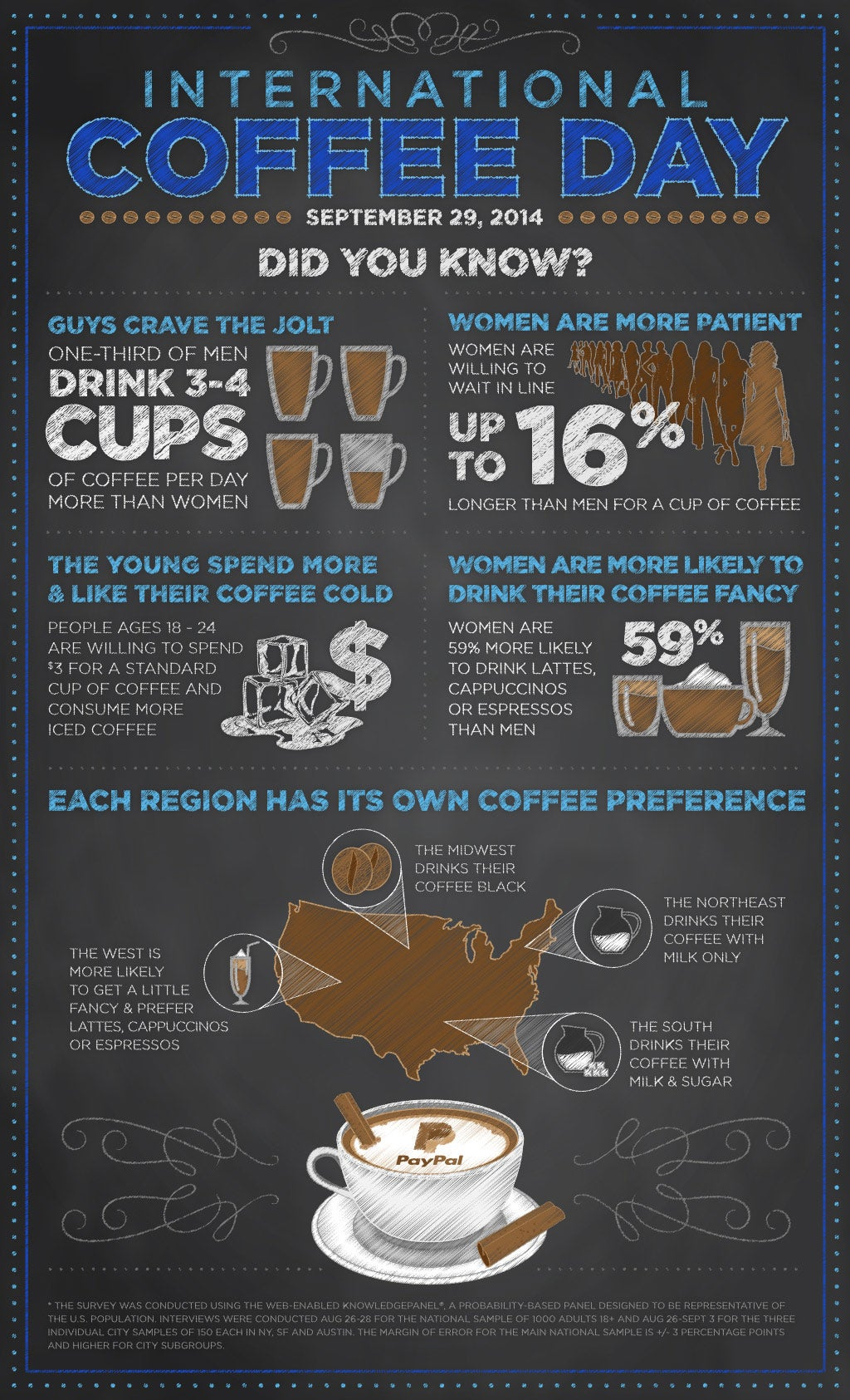 How America Takes Its Coffee (Infographic)