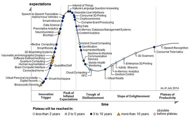 Why the Investment Potential of the 'Internet of Things' May Be Overblown