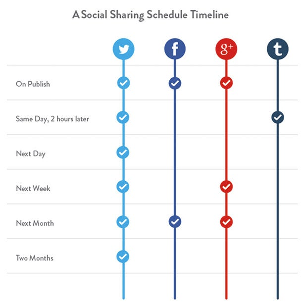 3 Techniques That Will Double Your Social Media Content With Half the Effort