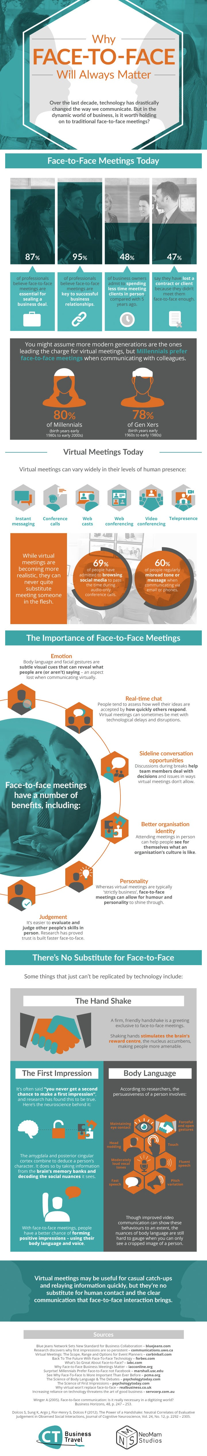 Why Face-to-Face Communication Won't Disappear (Infographic)