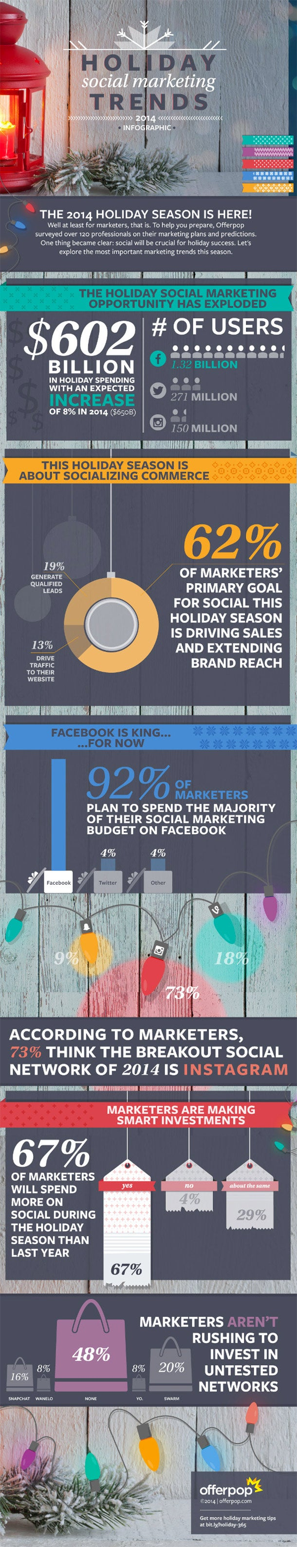 Brands to Spend Big on Social Media This Holiday Season (Infographic)