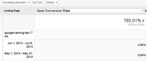 How I Increased My Conversion Rate 135 Percent -- and You Can, Too