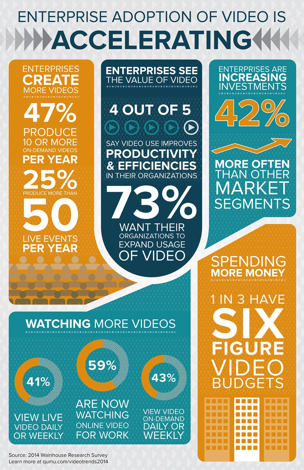 Why Businesses Are Accelerating Investment in Video Communications (Infographic)