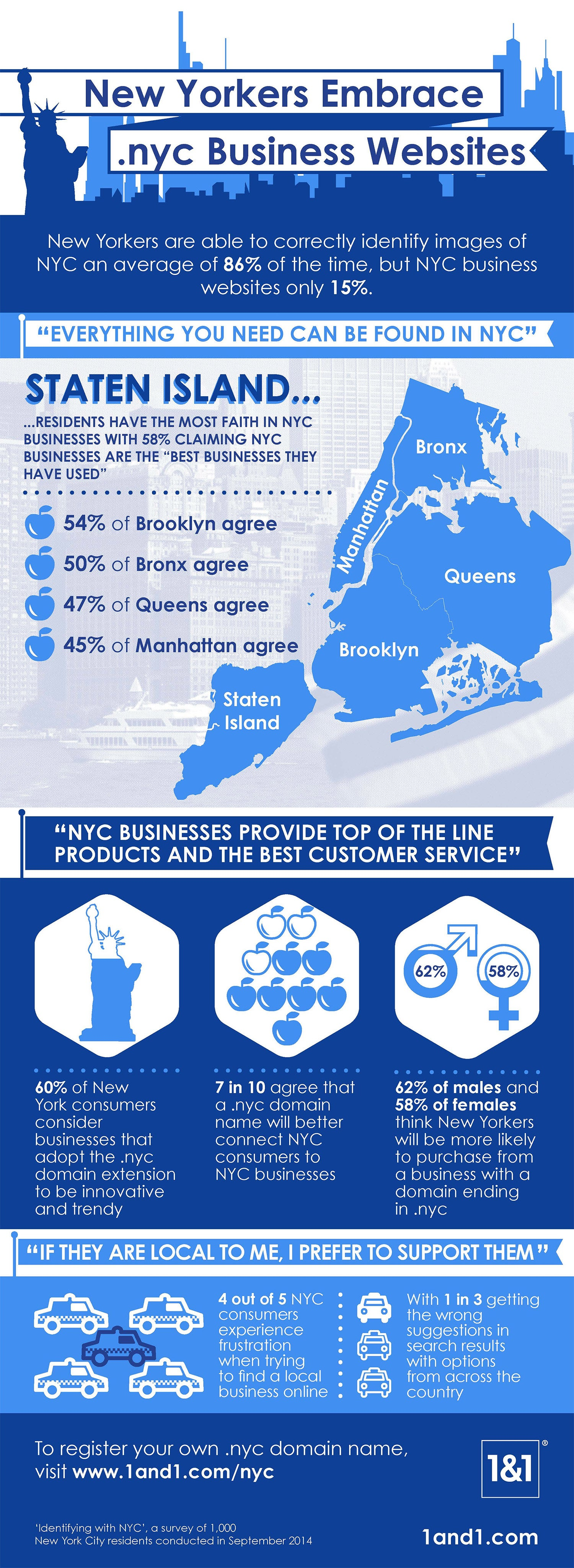 Want to Seem Trendy? Use a .Nyc Domain (Infographic)