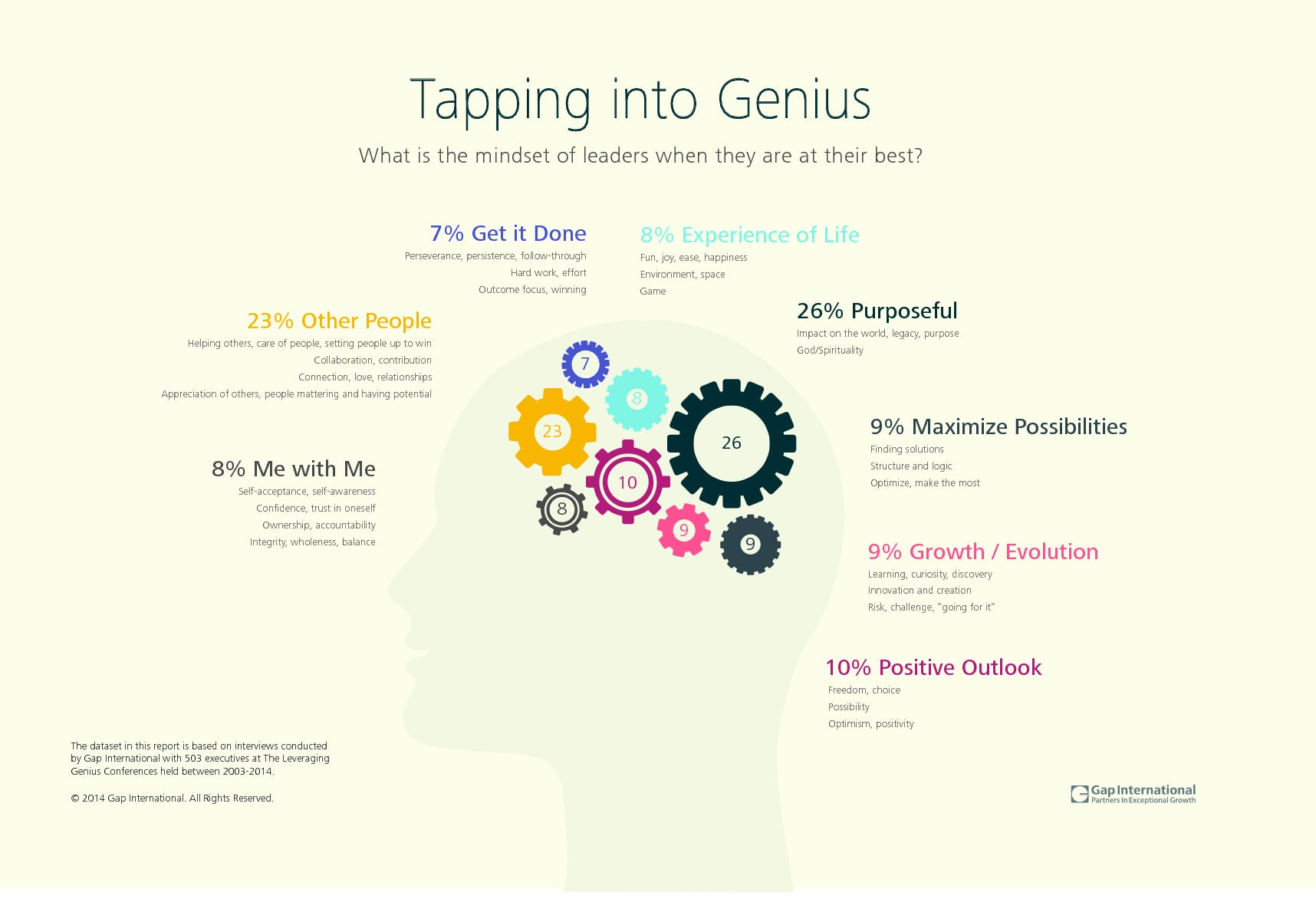 To Be a Brilliant Leader, Mindset Is Everything (Infographic)