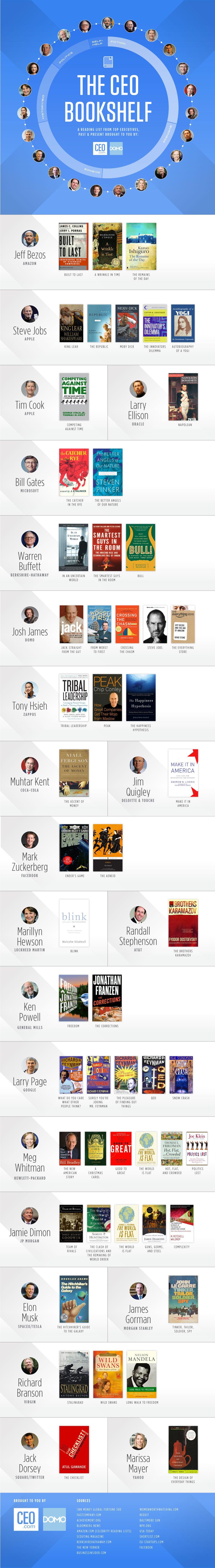 CEOs Favorite Books