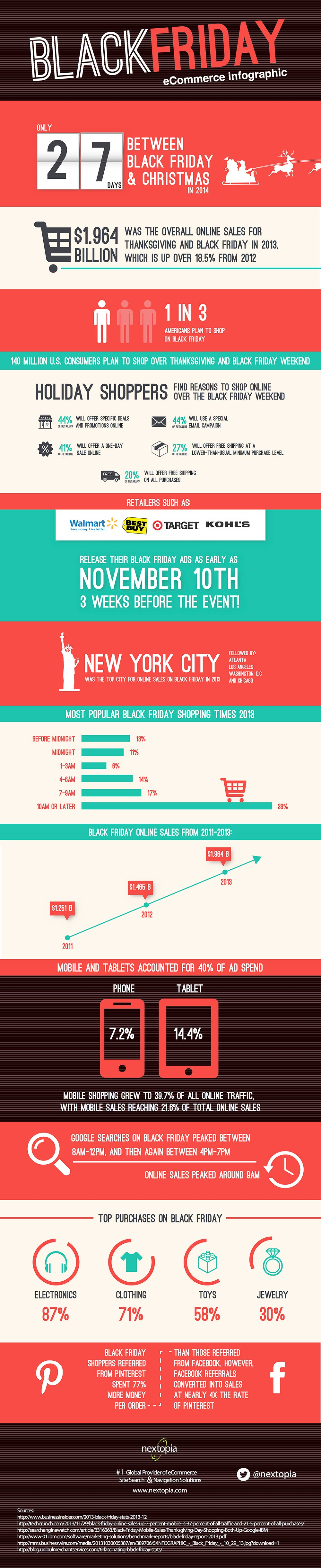 Preparing for Black Friday? Check Out These Stats About Online Sales. (Infographic)