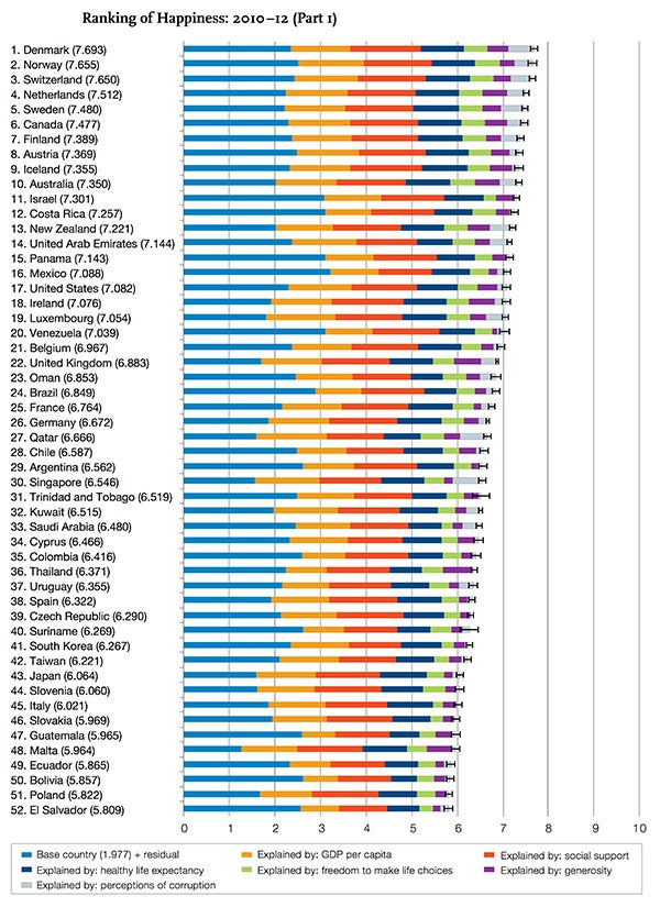Ranking of Happiness: 2010 - 12