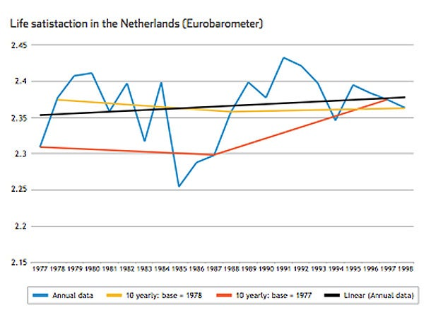 Life Satisfaction in the Netherlands