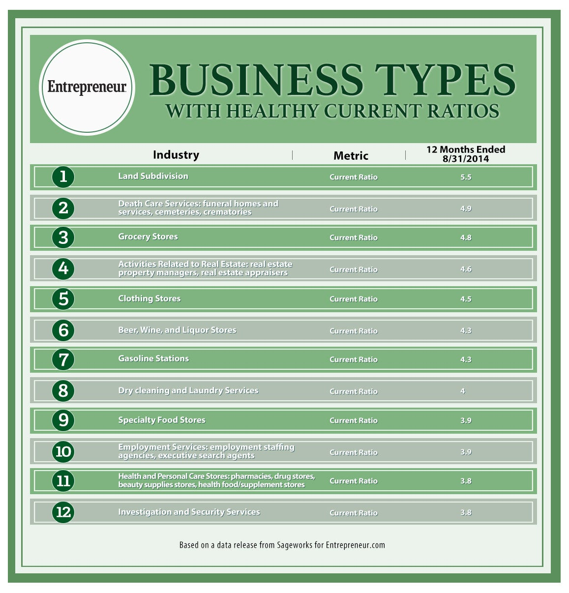 12 Types of Business With Healthy Cash Flow (Infographic)