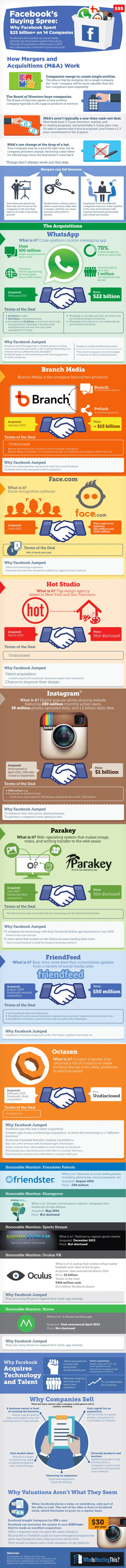From Instagram to WhatsApp: A Snapshot of Facebook's Acquisitions (Infographic)