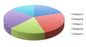 People, Please Stop Using Pie Charts