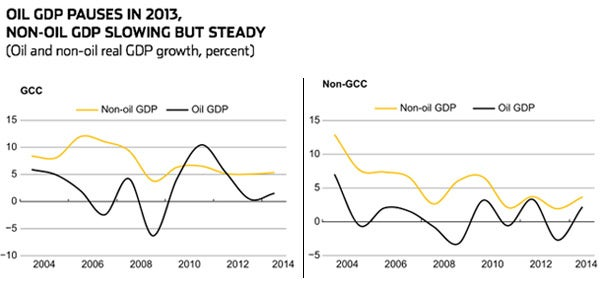 Oil and and Non-Oil Real GDP Growth Graph Sources National Authorities And IMF Staff Calculations
