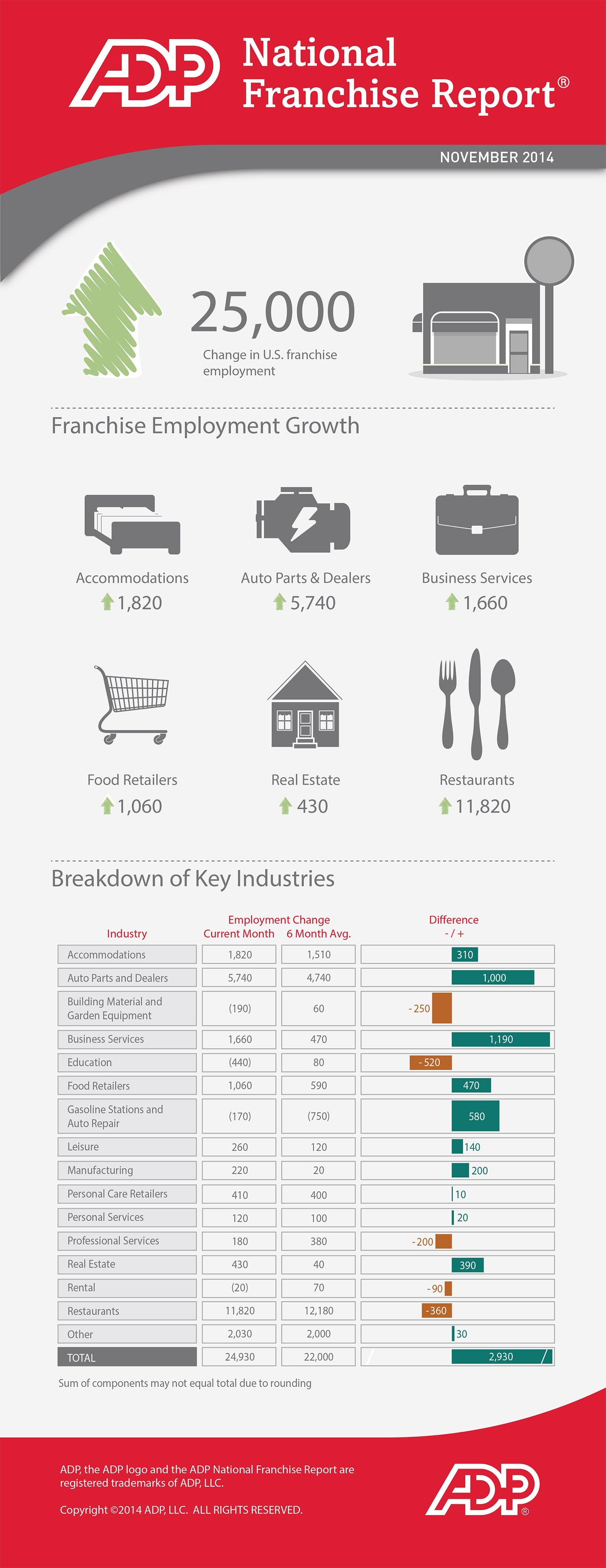Thanks to Auto Industry Rebound, Franchising Booms in November (Infographic)