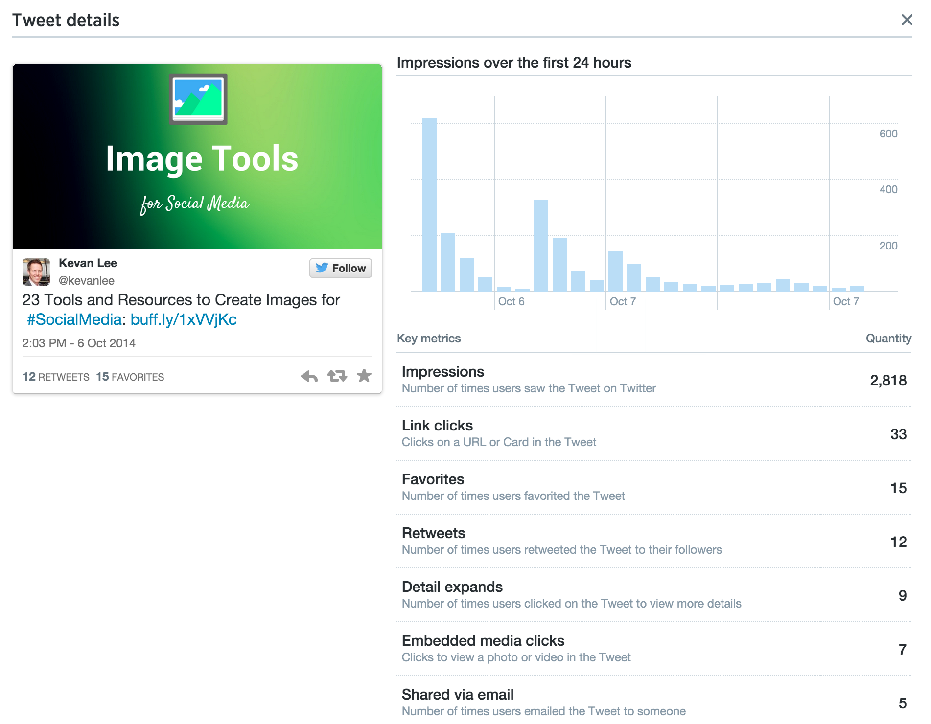 how-to-use-twitter-analytics-to-help-you-tweet-better