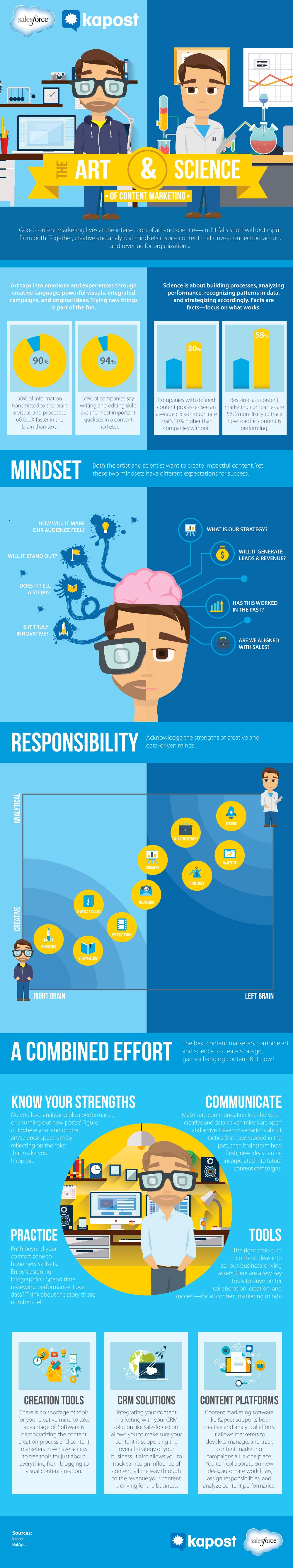Balancing the Art and Science of Content Marketing (Infographic)