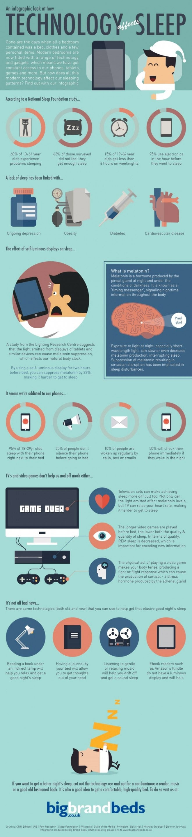 How Technology Is Ruining Sleep -- and How to Fix the ...