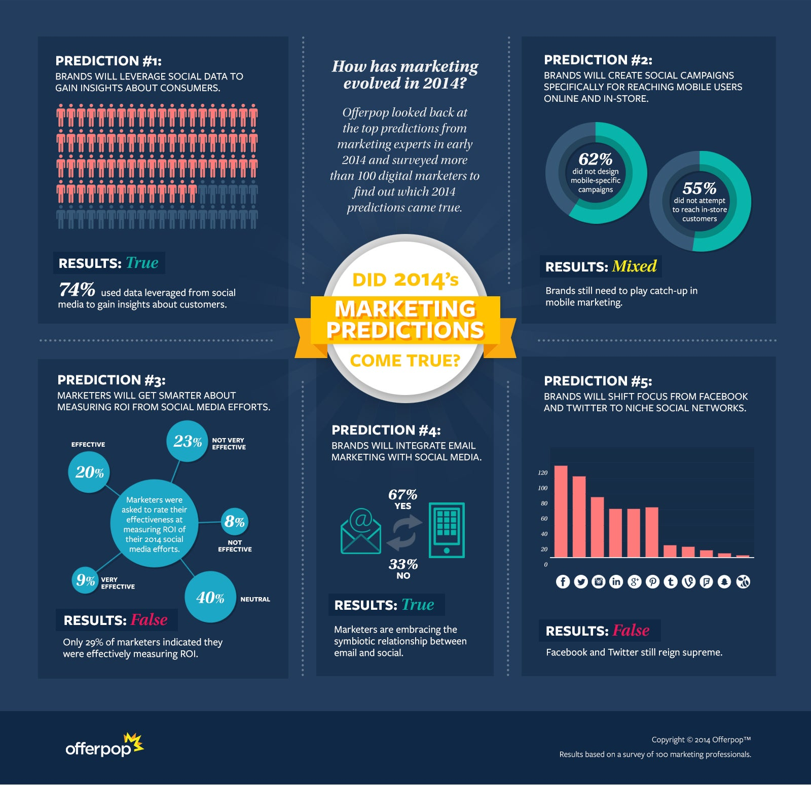 Did 2014's Marketing Predictions Come True?(Infographic)