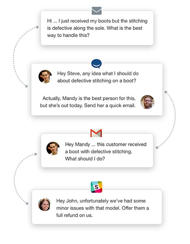 Why Gmail Fails for Customer Support