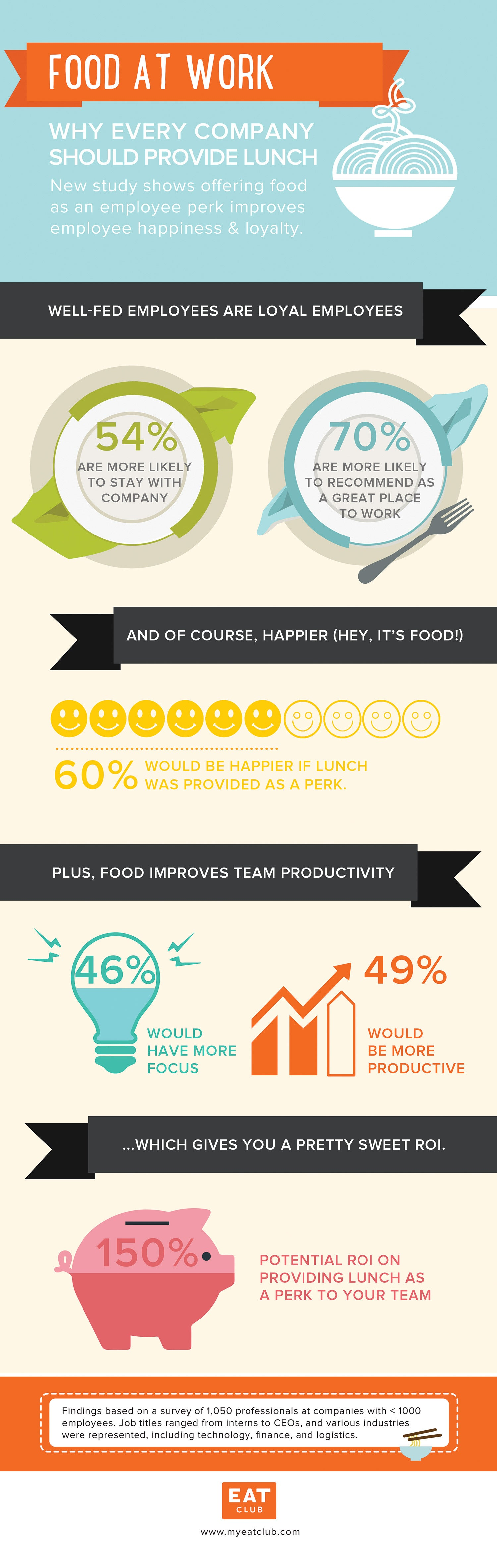 Does It Pay to Feed Your Employees? (Infographic)