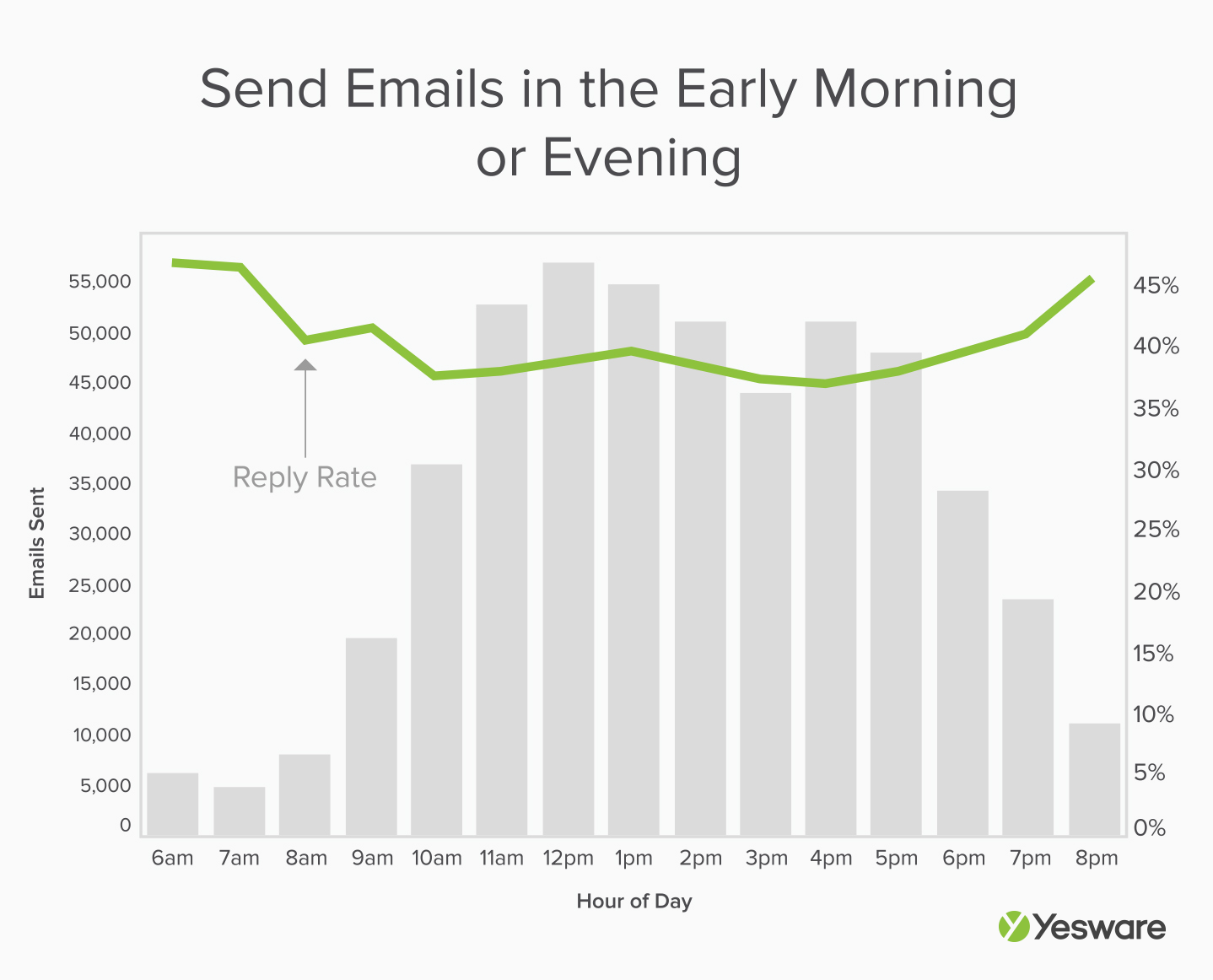 Here Are 6 Data-Backed Tricks for Getting Your Sales Emails Opened