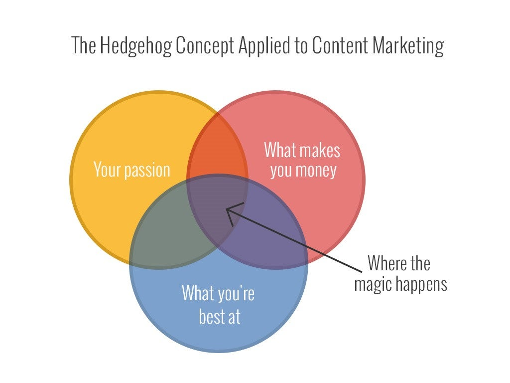 7 Steps to a 'Good-to-Great' Content Marketing Strategy