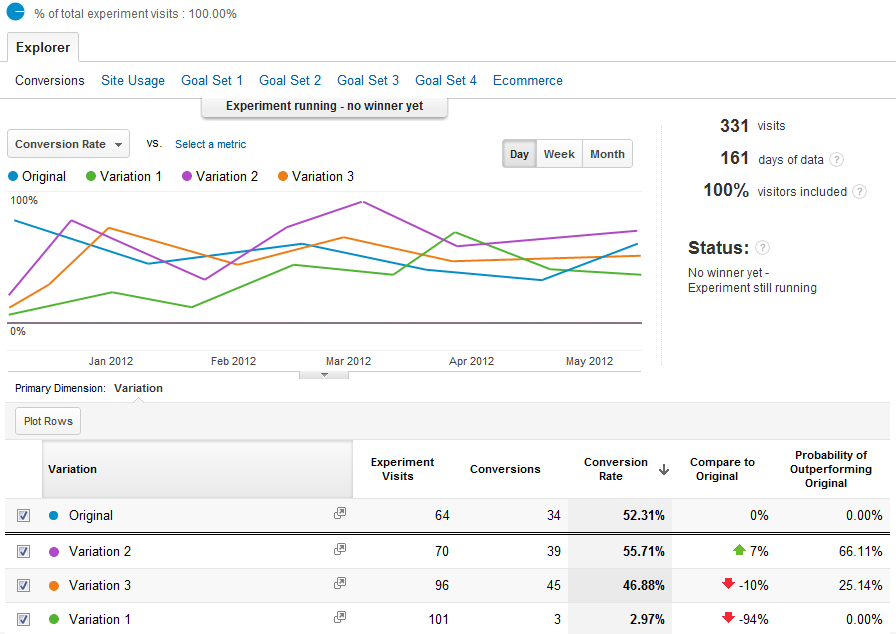 5 Ways to Use Data to Inform Your Social Media Marketing Strategy