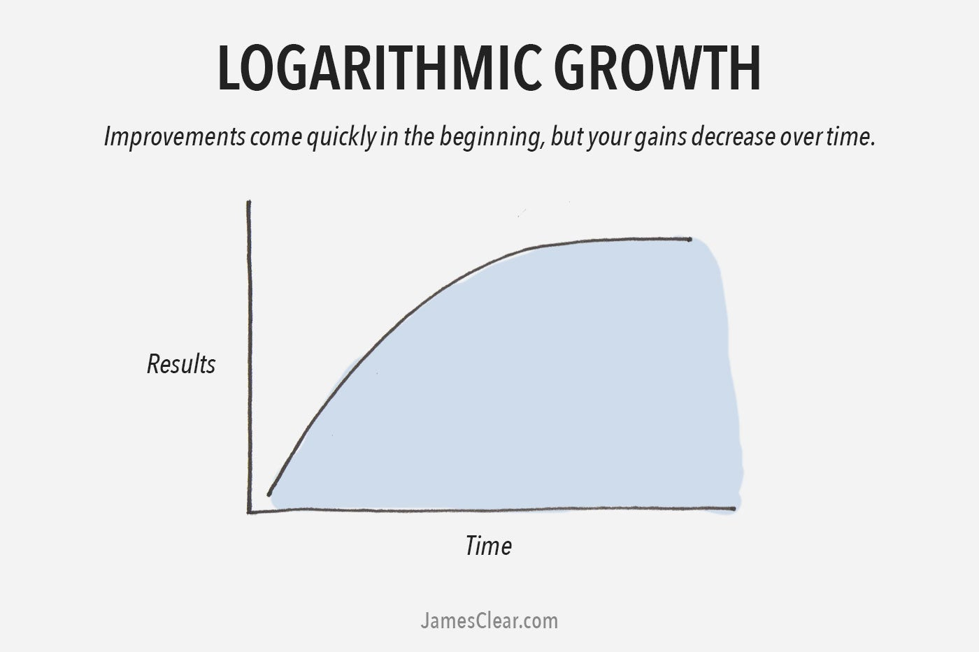 Logarithmic growth curve