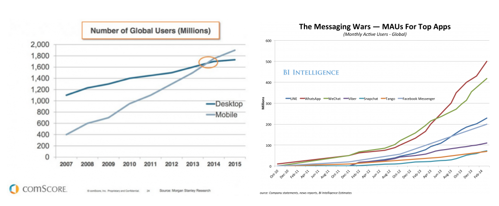 Chat app growth