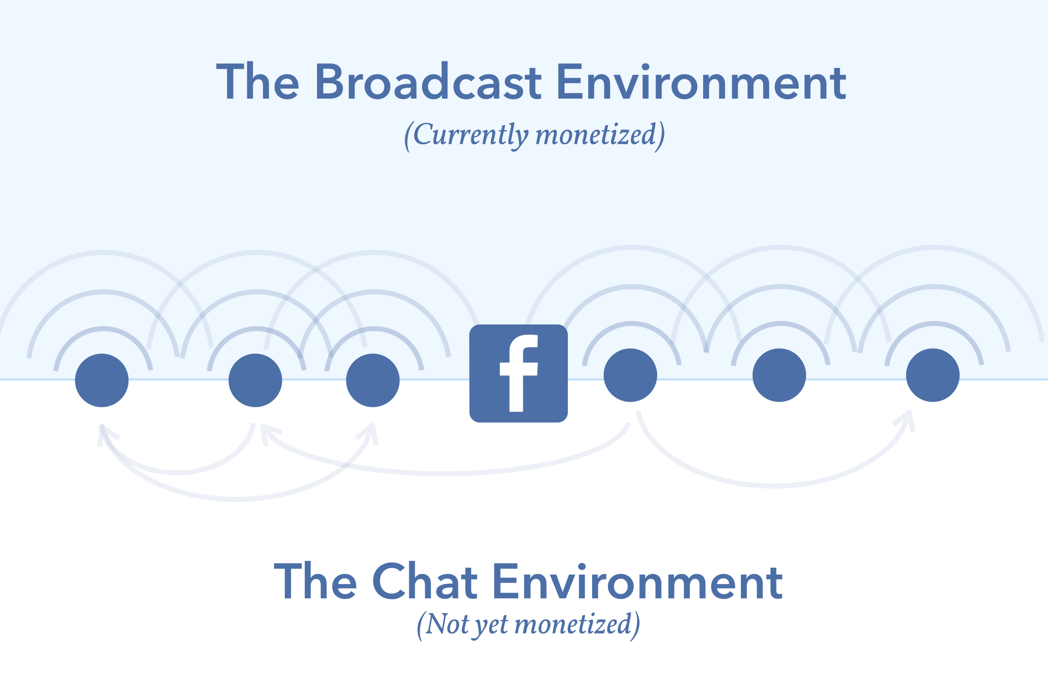 Broadcast vs Chat