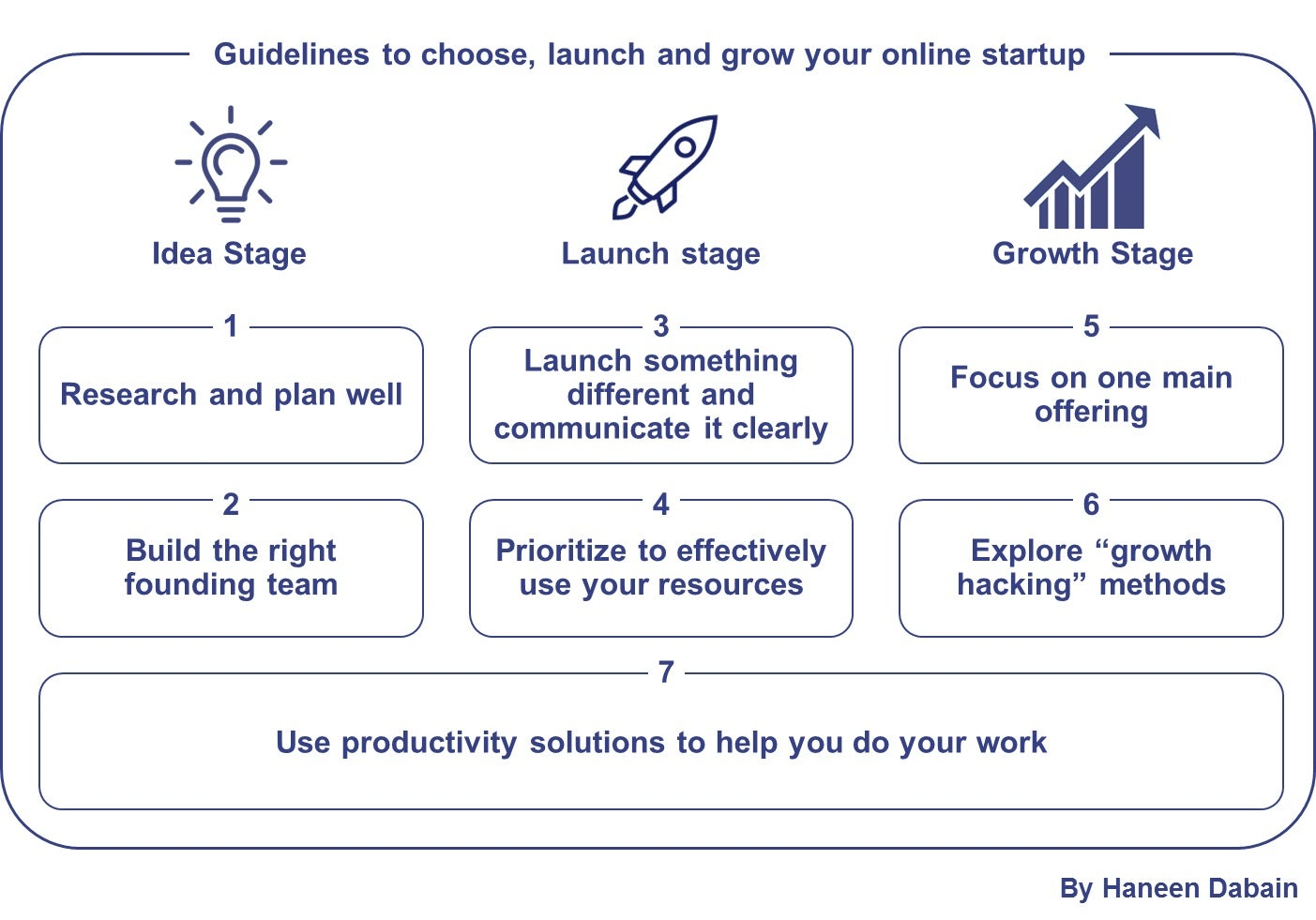 Build A Better Business: Seven Guidelines For Choosing, Launching And Growing Your Online Startup