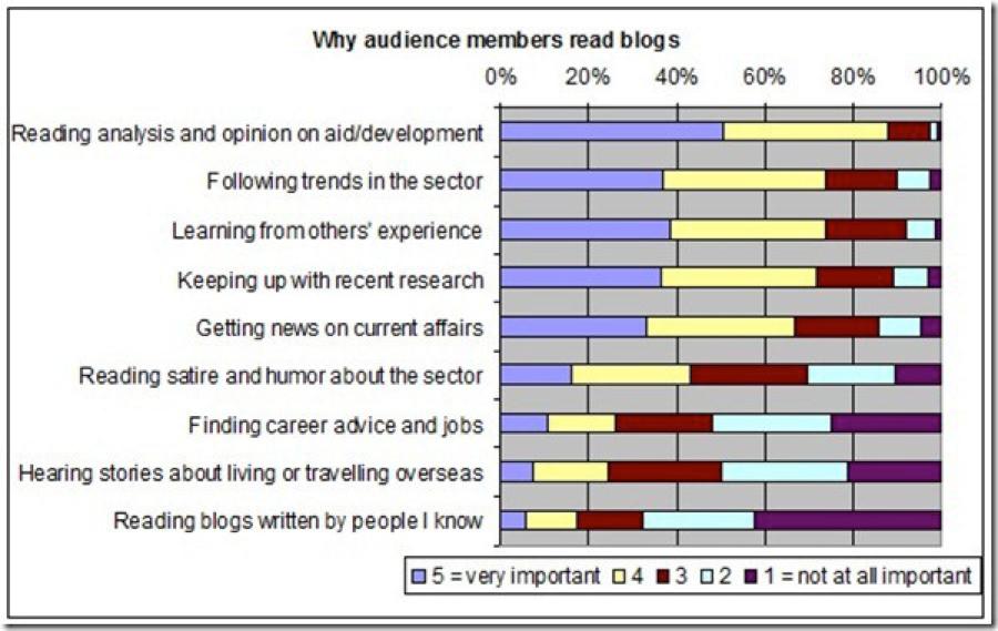 five-blog-topics-stop-rehashing