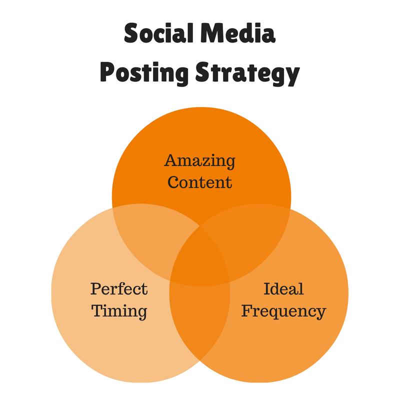Social Media Posting Strategy
