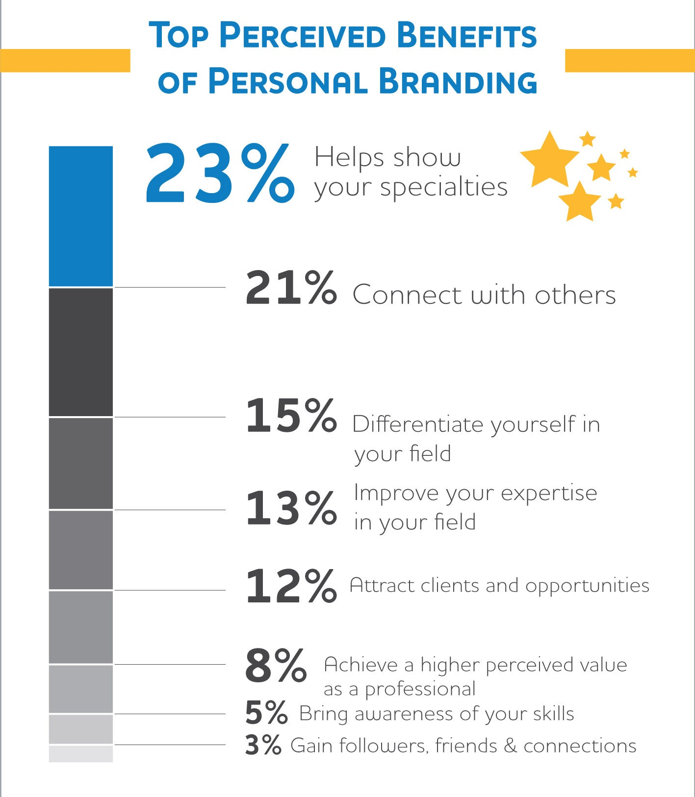 Branding Your Company Helps You Attract Better Quality