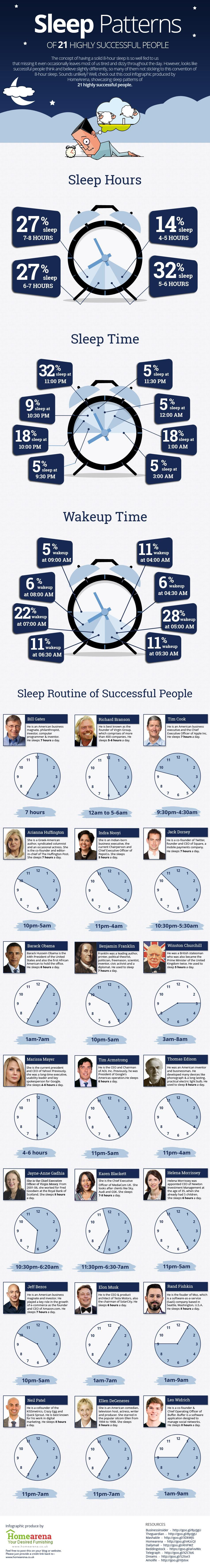 Sleeping(Infographic)