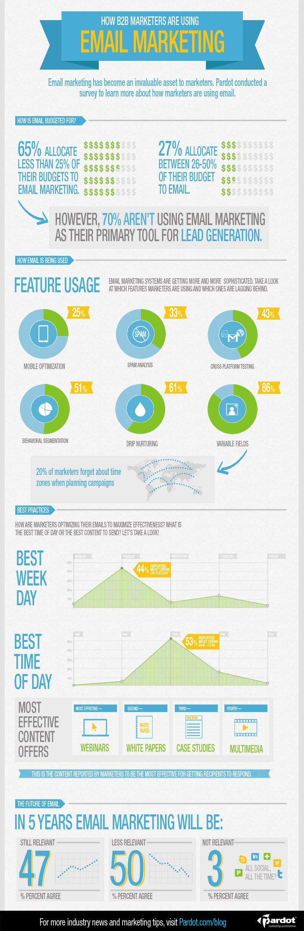 How-Marketers-are-using-email1