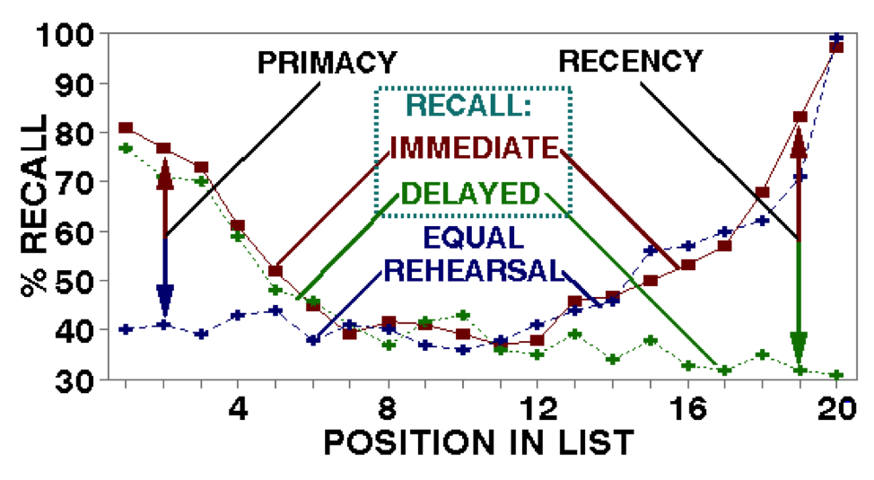 primacy-recency-serial-positioning-study