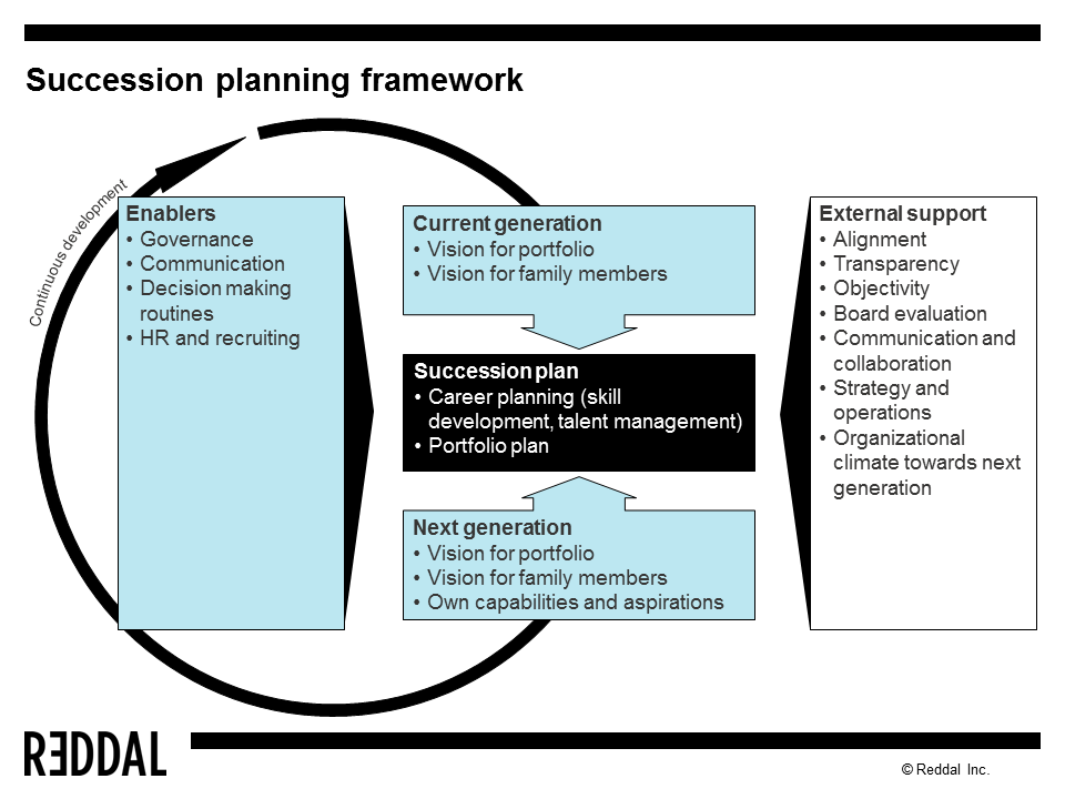 succession planning dissertation For a family business, transition is a once-in-a we then use the findings of these come think with us sessions to clarify a clear succession plan.