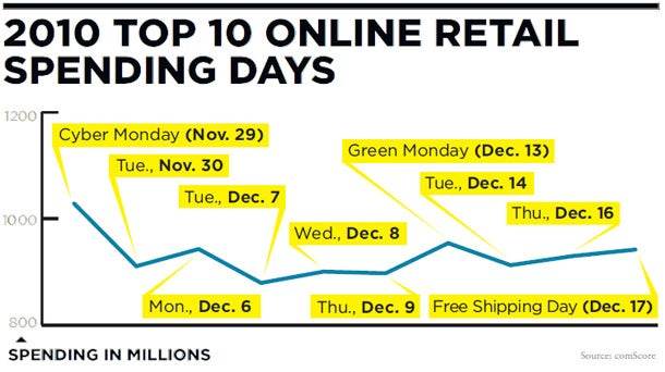 2010 Top 10 Online Retail Spending Days