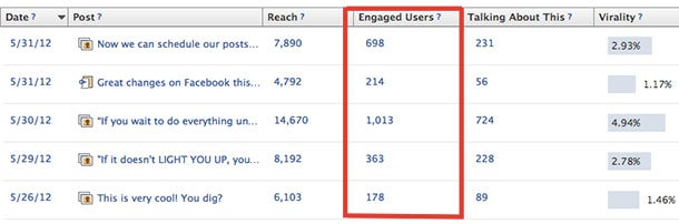 3 Little Known Metrics That Can Help Optimize Your Facebook Page
