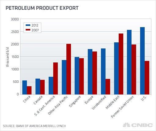 Refined product export growth